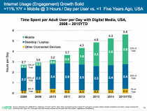 Mobile-Internet-Trends-Mary-Meeker-2015-1-210x159
